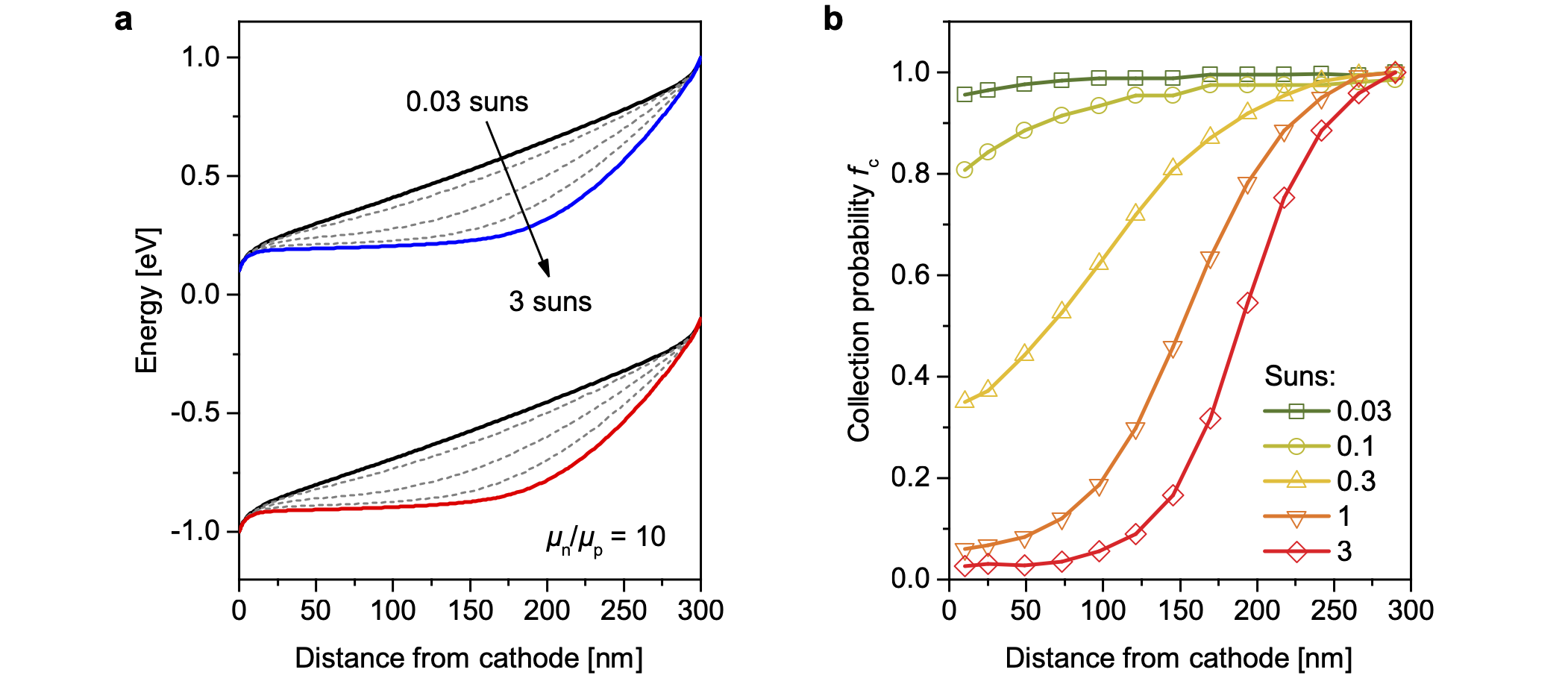 Watching Space Charge Build Up in an Organic Solar Cell
